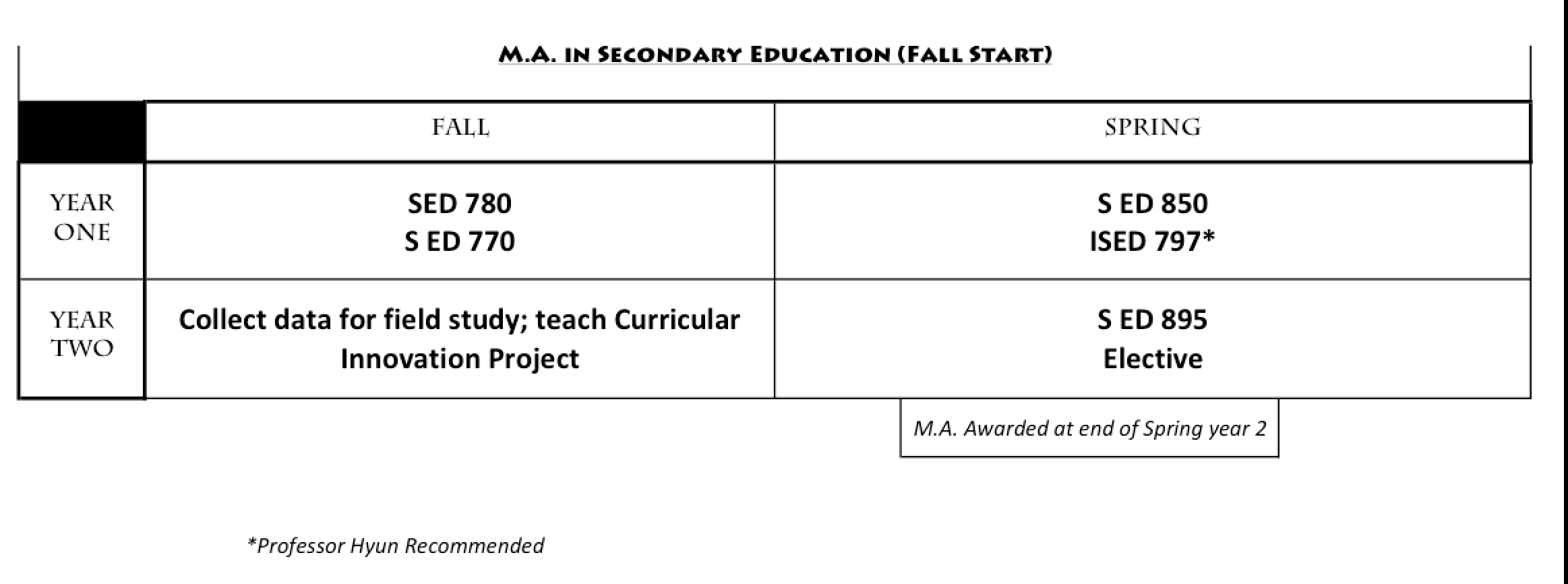 Ma In Secondary Education Department Of Secondary Education